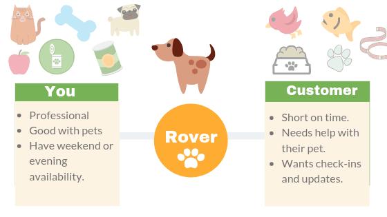 Rover App